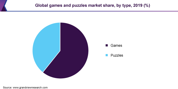 Global games and puzzles market share, by type, 2019 (%)
