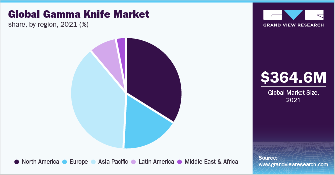 Global gamma knife market share