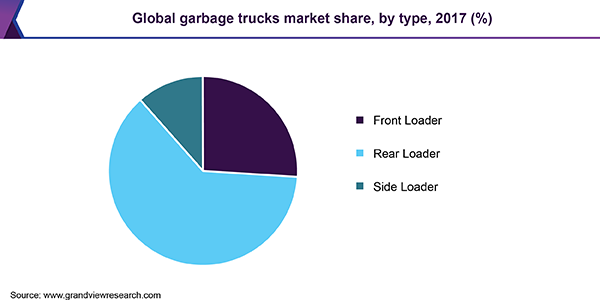 Global garbage trucks market share, by type, 2017 (%)