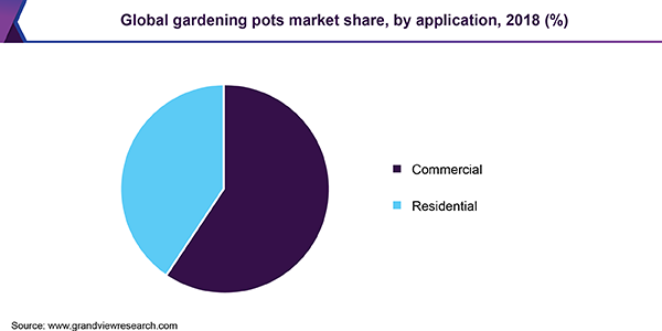 Global gardening pots market share, by application, 2018 (%)
