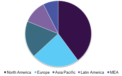 Global gas chromatography market, by region, 2016 (%)