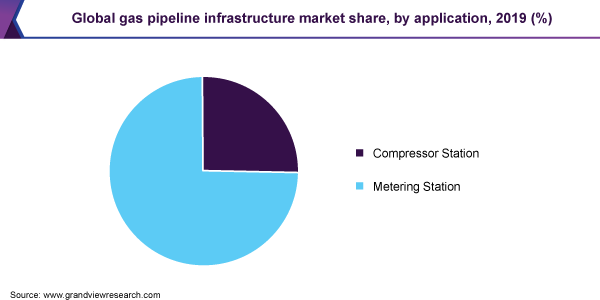 Global gas pipeline infrastructure market share, by application, 2019 (%)