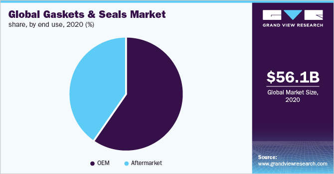 Global gaskets and seals market share, by end use, 2018 (%)