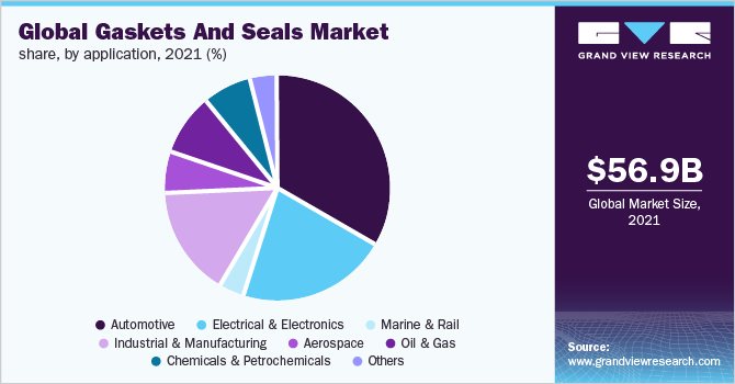 Global gaskets and seals market size, by product, 2014 - 2025 (USD Billion)