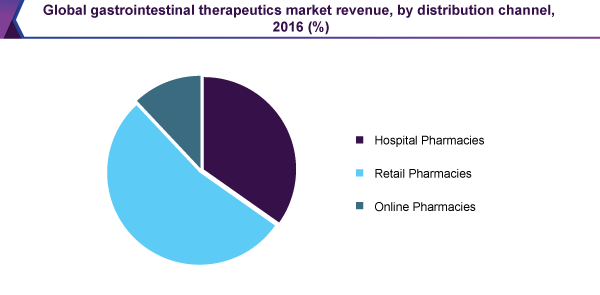 Global gastrointestinal therapeutics market revenue, by distribution channel, 2016 (%)