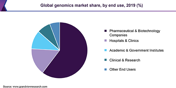 Global genomics market share, by end use, 2017 (%)