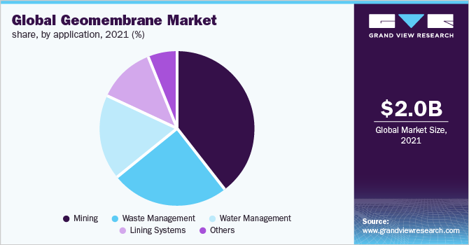 Global geomembrane market