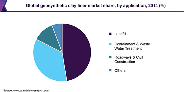 Global geosynthetic clay liner market