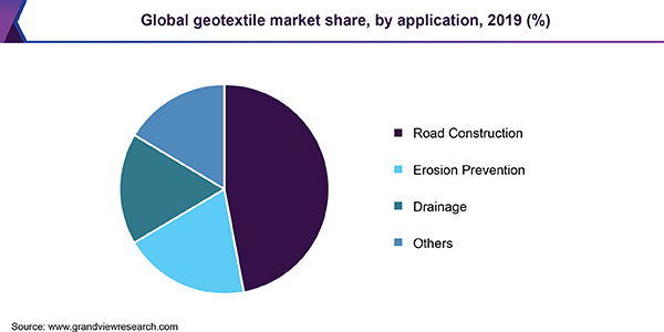 Global geotextile market share, by application, 2018 (%)