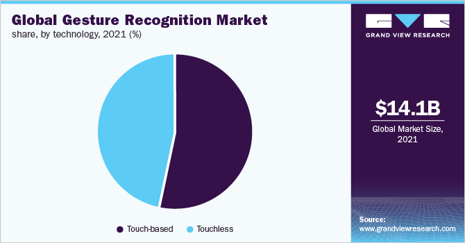 Global gesture recognition market share, by technology, 2017 (%)