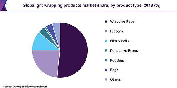 Global gift wrapping products market