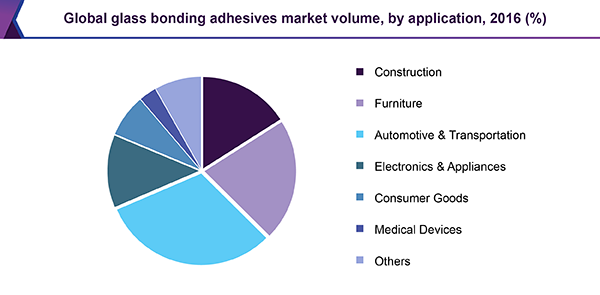 Global glass bonding adhesives market volume, by application, 2016 (%)