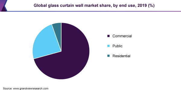 Global-Glass-Curtain-Wall-Market-Share-by-End-Use