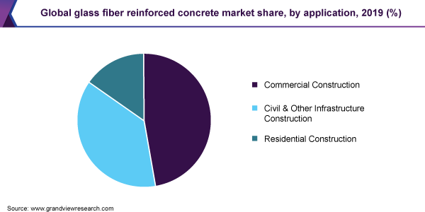https://www.grandviewresearch.com/static/img/research/global-glass-fiber-reinforced-concrete-market.png