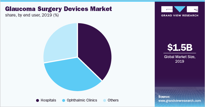 Global glaucoma surgery devices market share, by end user, 2019 (%)