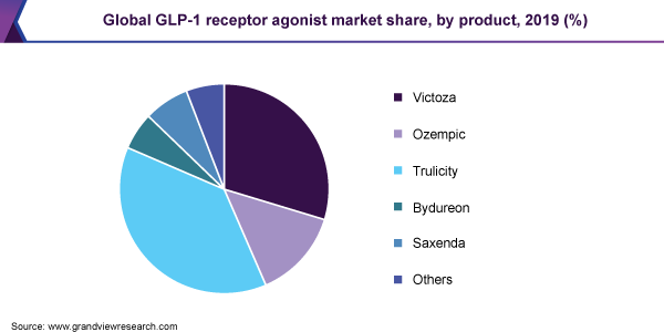 https://www.grandviewresearch.com/static/img/research/global-glp-1-receptor-agonist-market-share.png
