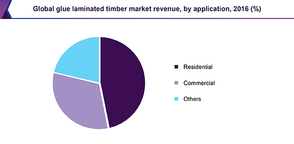 Global glue laminated timber market revenue, by application, 2016 (%)