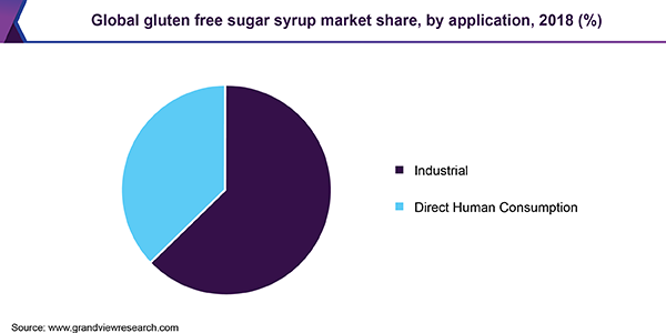 Global gluten free sugar syrup market