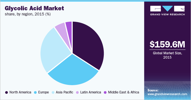 Global glycolic acid market