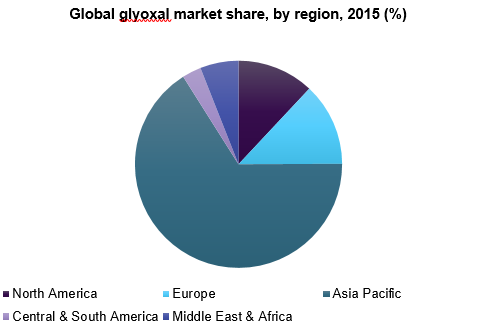 Global glyoxal market share