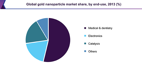 Global gold nanoparticle market share, by end-use, 2013 (%)