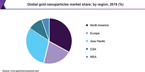 Global gold nanoparticles Market