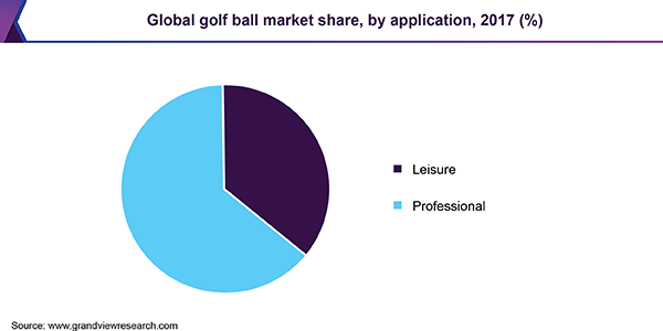 Global golf ball market share, by application, 2017 (%)