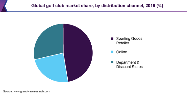 Global golf club market share, by distribution channel, 2019 (%)