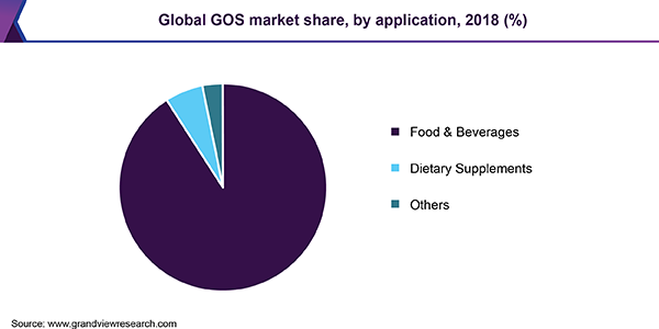 Global GOS market share by application, 2015 (%)