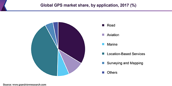 Global GPS market
