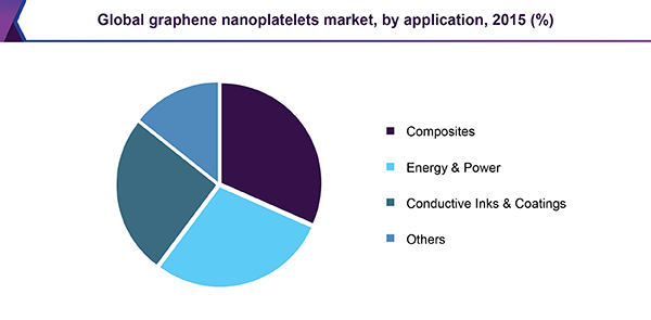 Global graphene nanoplatelets market