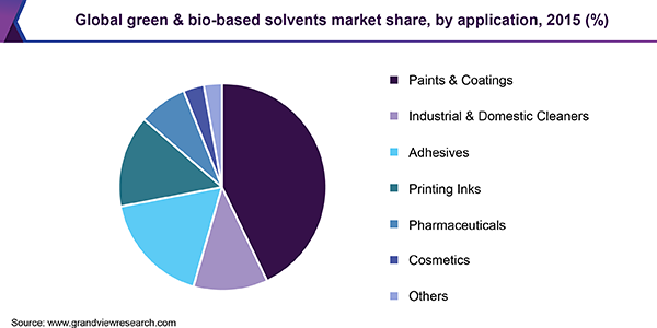 Global green & bio-based solvents market