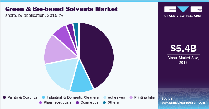 Global green & bio-based solvents market share, by application, 2015 (%)