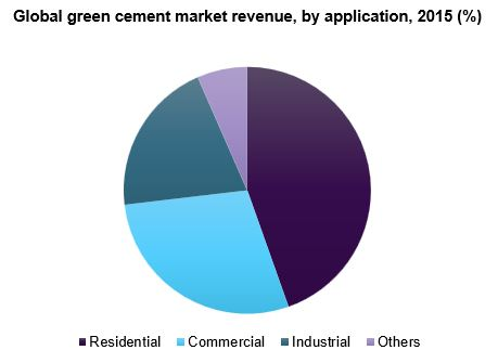 Global green cement market share, by region, 2015 (%)