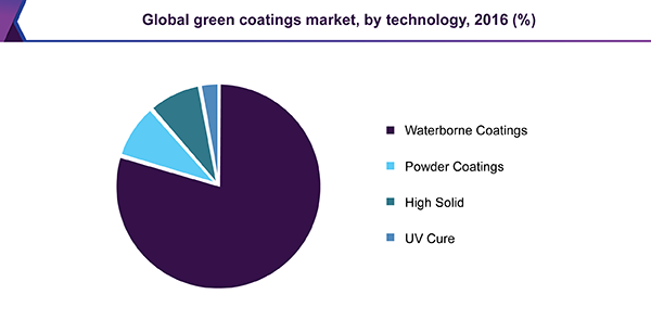 Global green coatings market, by technology, 2016 (%)