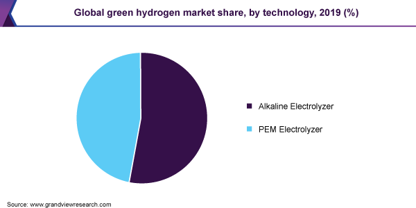 Global green hydrogen market share, by technology, 2019 (%)