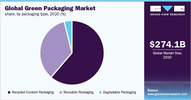 Global green packaging market share, by application, 2016 (%)