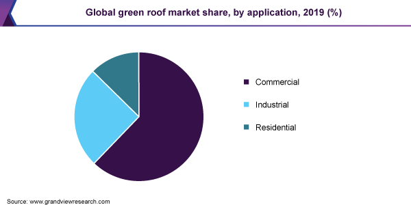 Global green roof market share