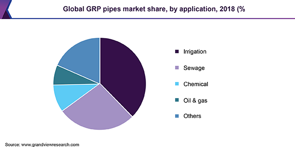 Global GRP Pipes market