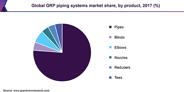Global GRP piping systems market