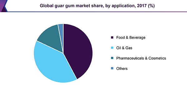 Global guar gum market share, by application, 2017 (%)