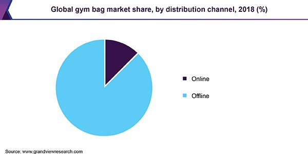 https://www.grandviewresearch.com/static/img/research/global-gym-bag-market.png