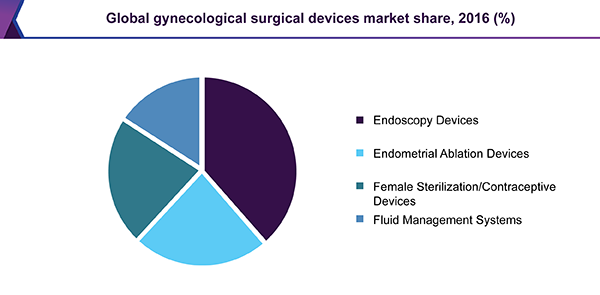 Global gynecological surgical devices market