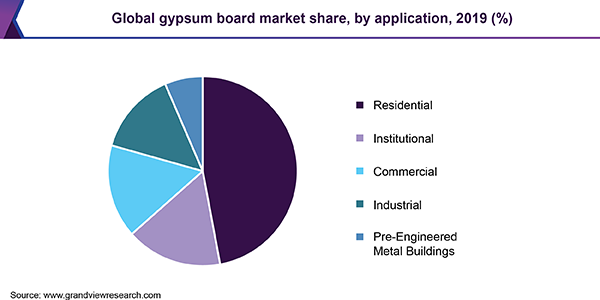 Gypsum Board Market Size & Share | Industry Report, 2019-2025