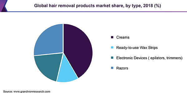 Global hair removal products market share, by type, 2018 (%)