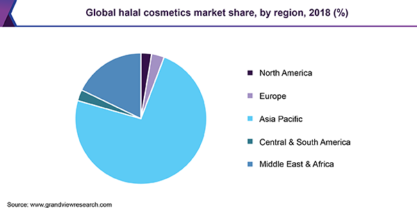 Global halal cosmetics market share, by region, 2018 (%)