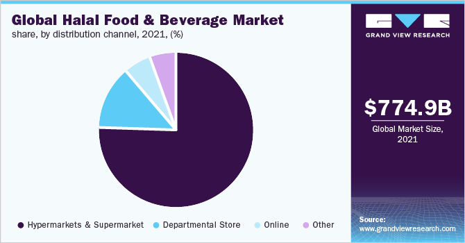 Halal Food & Beverage Market Size, Share | Industry Report, 2018-2025