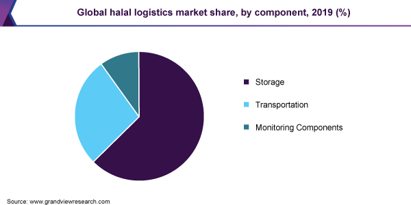 Global halal logistics market share, by component, 2019 (%)