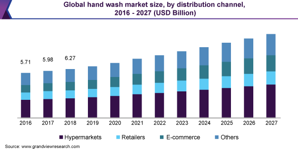 Global hand wash market size, by distribution channel, 2016 - 2027 (USD Billion)
