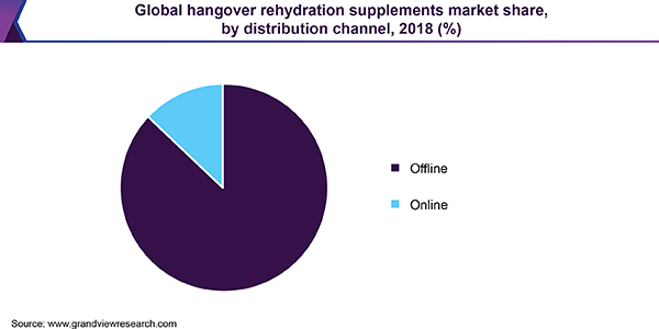 global hangover rehydration supplements market